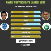 Xavier Chavalerin vs Gabriel Silva h2h player stats