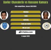Xavier Chavalerin vs Hassane Kamara h2h player stats