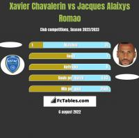 Xavier Chavalerin vs Jacques Alaixys Romao h2h player stats
