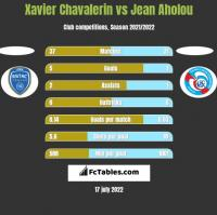 Xavier Chavalerin vs Jean Aholou h2h player stats