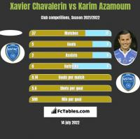 Xavier Chavalerin vs Karim Azamoum h2h player stats