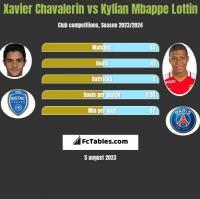 Xavier Chavalerin vs Kylian Mbappe Lottin h2h player stats