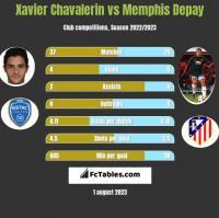 Xavier Chavalerin vs Memphis Depay h2h player stats