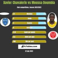 Xavier Chavalerin vs Moussa Doumbia h2h player stats