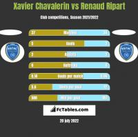 Xavier Chavalerin vs Renaud Ripart h2h player stats