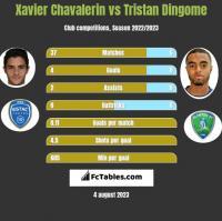 Xavier Chavalerin vs Tristan Dingome h2h player stats