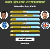 Xavier Chavalerin vs Valon Berisha h2h player stats