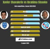 Xavier Chavalerin vs Ibrahima Sissoko h2h player stats