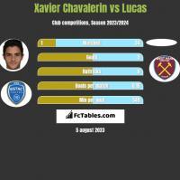 Xavier Chavalerin vs Lucas h2h player stats