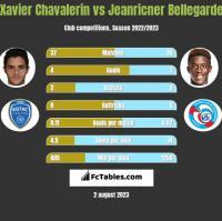 Xavier Chavalerin vs Jeanricner Bellegarde h2h player stats