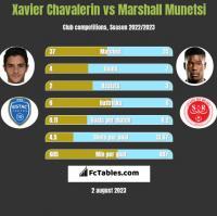 Xavier Chavalerin vs Marshall Munetsi h2h player stats