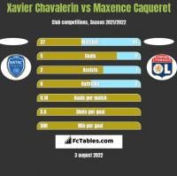 Xavier Chavalerin vs Maxence Caqueret h2h player stats