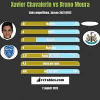 Xavier Chavalerin vs Bruno Moura h2h player stats