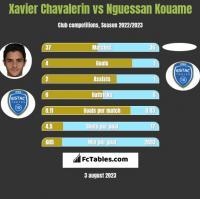 Xavier Chavalerin vs Nguessan Kouame h2h player stats