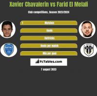 Xavier Chavalerin vs Farid El Melali h2h player stats