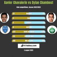 Xavier Chavalerin vs Dylan Chambost h2h player stats