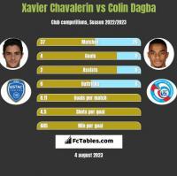 Xavier Chavalerin vs Colin Dagba h2h player stats
