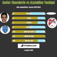 Xavier Chavalerin vs Azzeddine Toufiqui h2h player stats