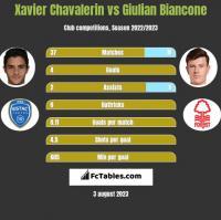 Xavier Chavalerin vs Giulian Biancone h2h player stats