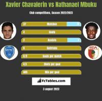 Xavier Chavalerin vs Nathanael Mbuku h2h player stats