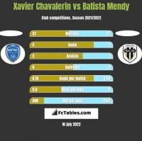 Xavier Chavalerin vs Batista Mendy h2h player stats