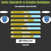 Xavier Chavalerin vs Brandon Domingues h2h player stats