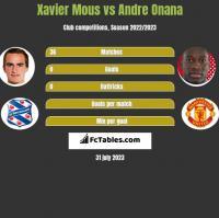 Xavier Mous vs Andre Onana h2h player stats