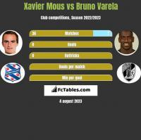 Xavier Mous vs Bruno Varela h2h player stats