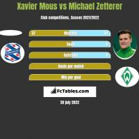 Xavier Mous vs Michael Zetterer h2h player stats