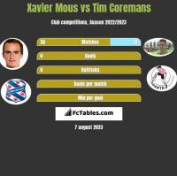 Xavier Mous vs Tim Coremans h2h player stats