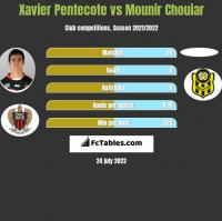 Xavier Pentecote vs Mounir Chouiar h2h player stats