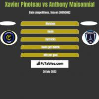 Xavier Pinoteau vs Anthony Maisonnial h2h player stats