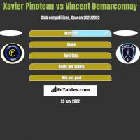 Xavier Pinoteau vs Vincent Demarconnay h2h player stats