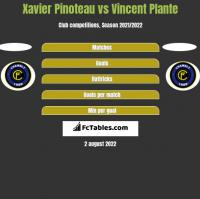 Xavier Pinoteau vs Vincent Plante h2h player stats