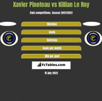 Xavier Pinoteau vs Killian Le Roy h2h player stats