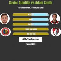 Xavier Quintilla vs Adam Smith h2h player stats