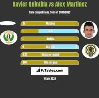 Xavier Quintilla vs Alex Martinez h2h player stats