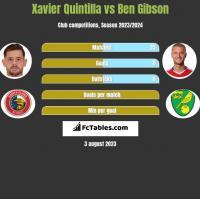 Xavier Quintilla vs Ben Gibson h2h player stats