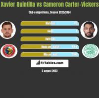 Xavier Quintilla vs Cameron Carter-Vickers h2h player stats