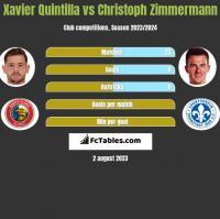 Xavier Quintilla vs Christoph Zimmermann h2h player stats