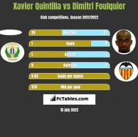 Xavier Quintilla vs Dimitri Foulquier h2h player stats