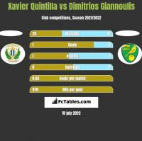 Xavier Quintilla vs Dimitrios Giannoulis h2h player stats