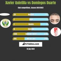 Xavier Quintilla vs Domingos Duarte h2h player stats