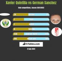 Xavier Quintilla vs German Sanchez h2h player stats