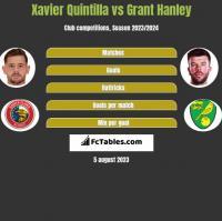 Xavier Quintilla vs Grant Hanley h2h player stats