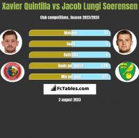 Xavier Quintilla vs Jacob Lungi Soerensen h2h player stats