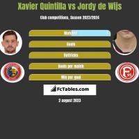 Xavier Quintilla vs Jordy de Wijs h2h player stats