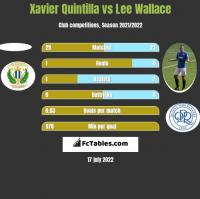 Xavier Quintilla vs Lee Wallace h2h player stats