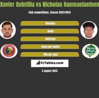 Xavier Quintilla vs Nicholas Haemaelaeinen h2h player stats