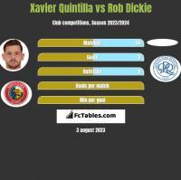 Xavier Quintilla vs Rob Dickie h2h player stats